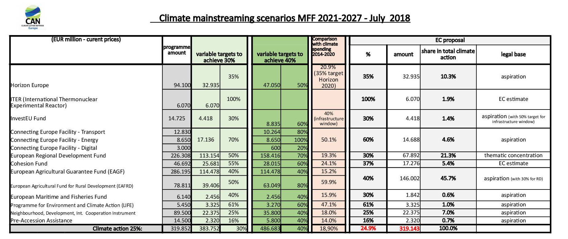 climate mainstreaming MFF 2021 2027